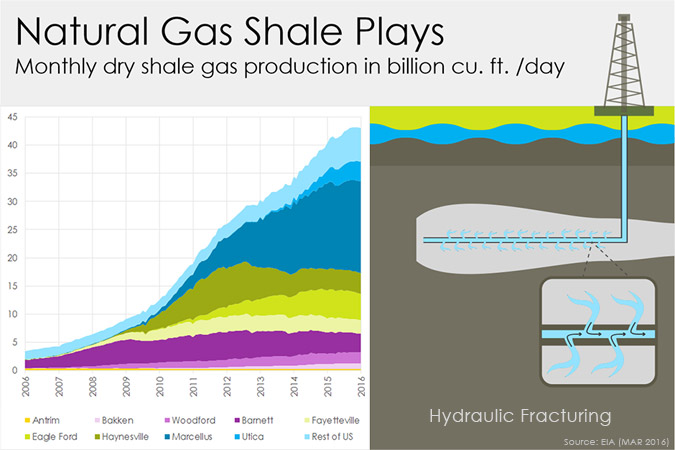 natural-gas-shale-plays-fracking.675x